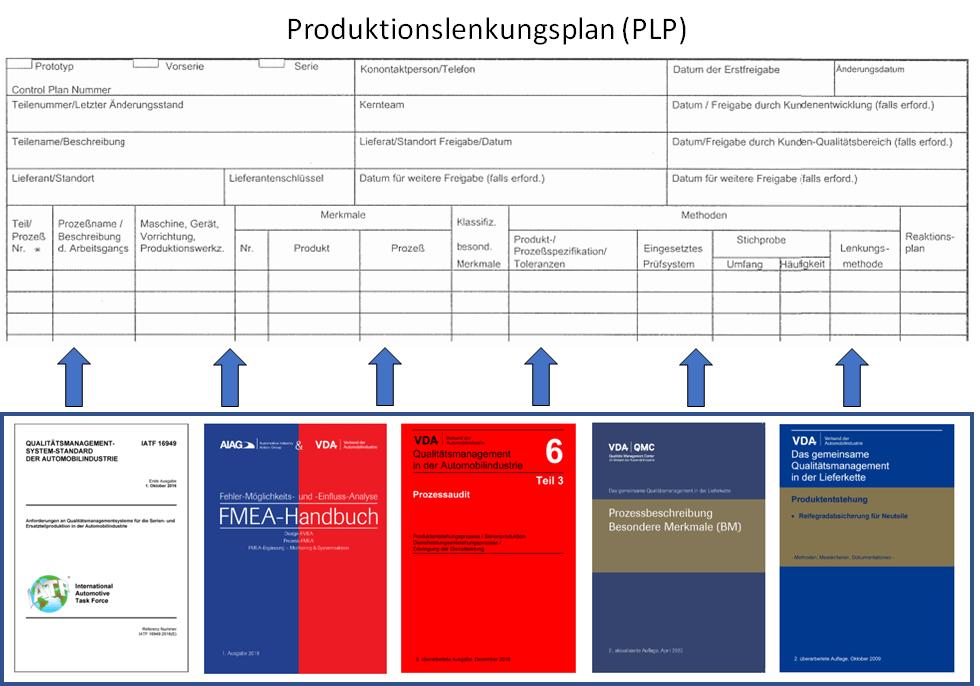 produktionslenkungsplan